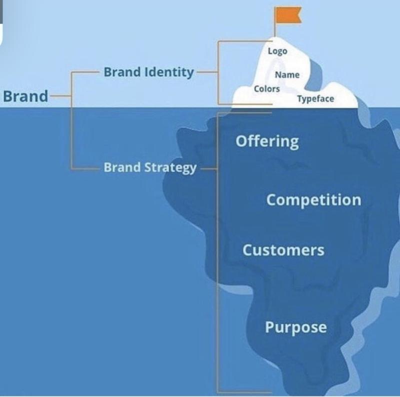 Digital Branding Diagram for Agency
